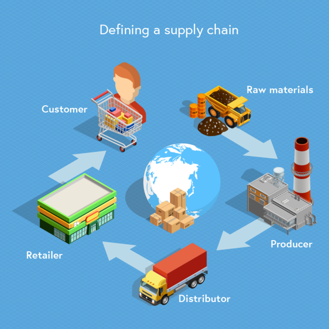 Illustration of the supply chain – from source illustration by macrovector for Freepik. This shows the supply chain involving raw materials, producer, distributor, retailer, and customer.