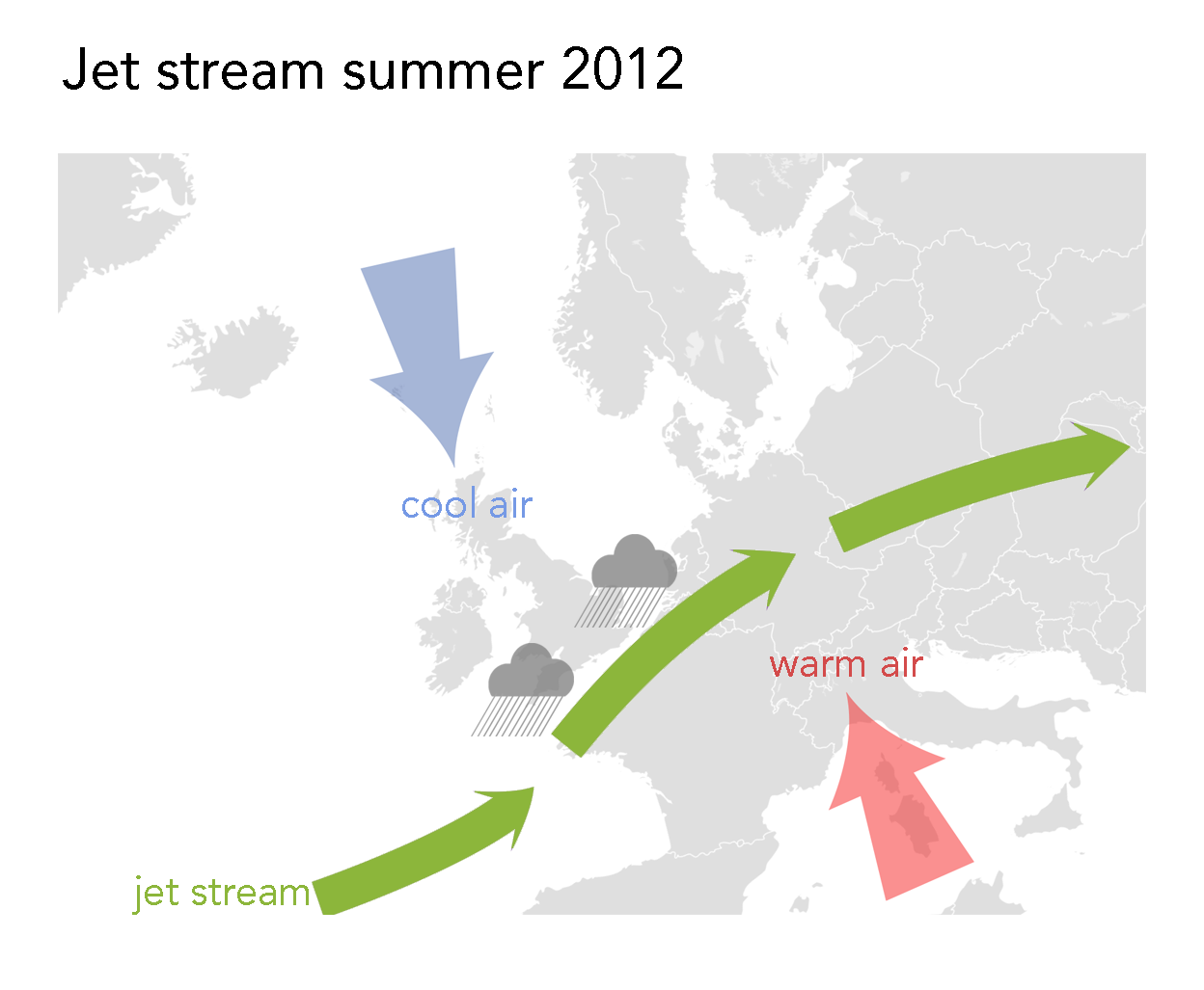 A partial map of Europe. A red arrow coming from the south over Italy represents warm air. A blue arrow coming from the north over the UK represents cool air. A green arrow between the red and the blue represents the jet stream with rain symbols along side