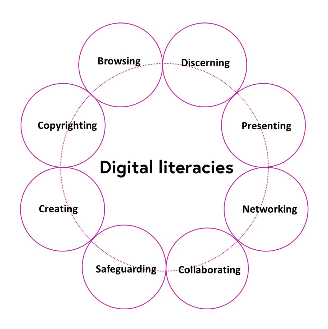 Digital literacies diagram