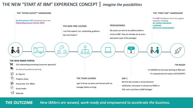 Screen shot of IBM new starter portal