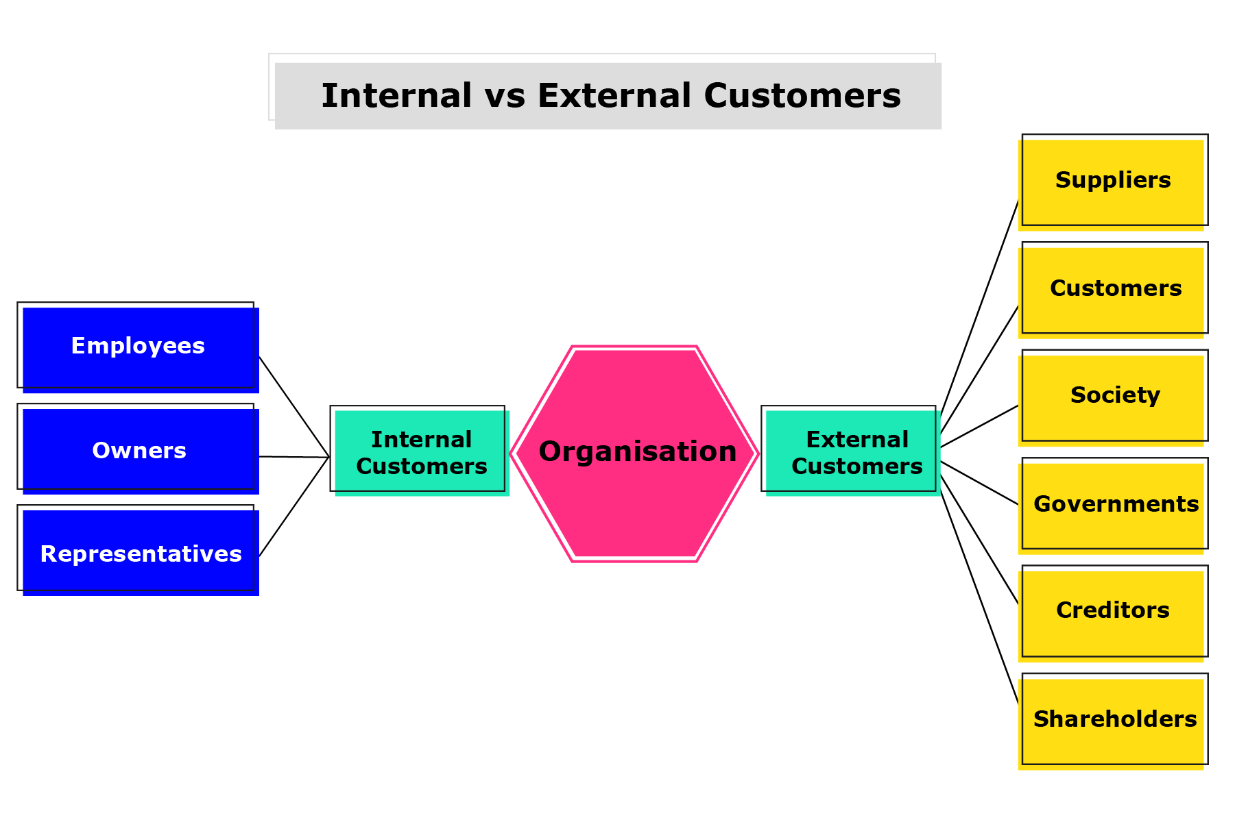 BMC graphic showing internal customers as employees, owners and representatives. External customers are suppliers, customers, society, government, creditors and shareholders.