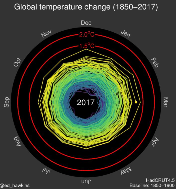 Ed Hawkins' spiral visualisation on global temperature change (1850 - 2017)