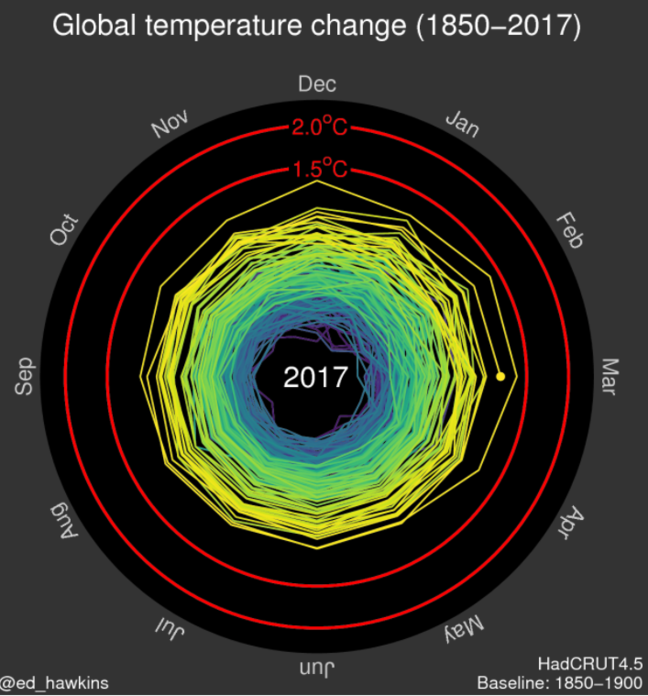 Ed Hawkin's spiral visualisation on global temperature change (1850 - 2017)