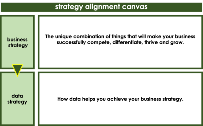Image of section of the course workbook. 1. Business strategy: The unique combination of things that will make your business successfully compete, differentiate, thrive and grow. 2. data strategy: How data helps you achieve your business strategy.