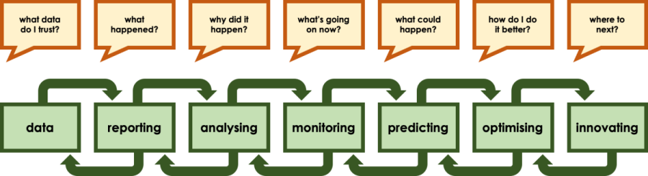 Image showing questions and related data processes.  Data: What data do you trust? Reporting:What happened?  Analysis: Why did it happen? Monitoring: What's going on now? Predicting: What could happen?  Optimising: How do I do it better?  Innovating: Where next?