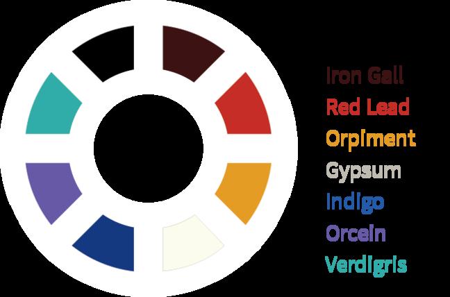 Pigments: Carbon Black, Iron Gall, Red Lead, Orpiment, Gypsum, Indigo, Orecin, Verdigris
