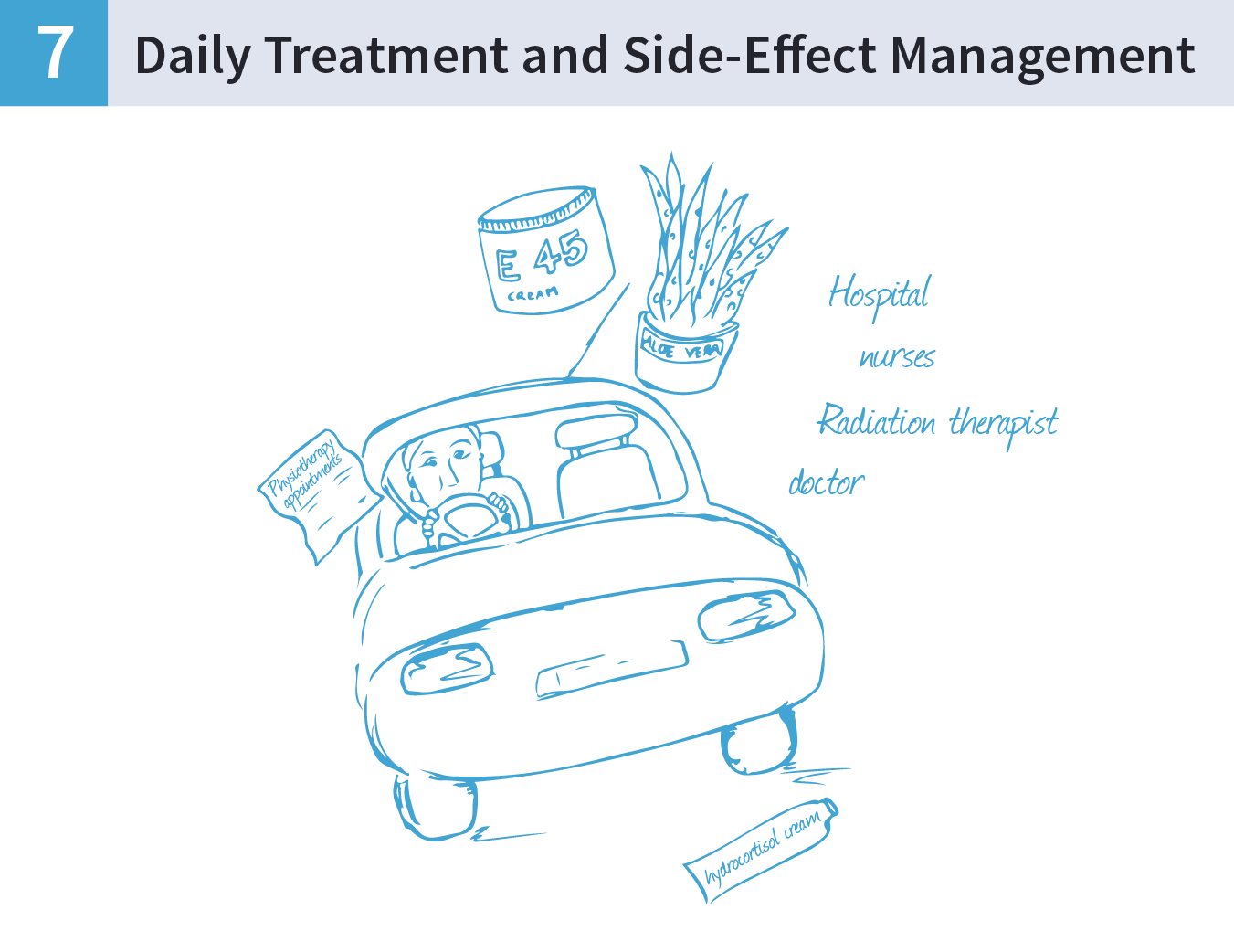 An illustration of a woman driving a car with images of E45 cream, Aloe Vera, prescriptions and cream surrounding it.