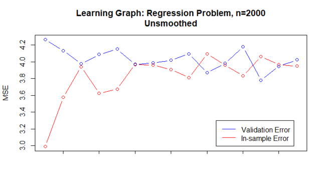 An unsmoothed learning graph generated from a real dataset containing 2000 cases. The evaluated points lead to the two curves repeatedly crossing each other, and it is difficult to determine trends at any region for either curve. This learning graph is difficult to interpret or use.