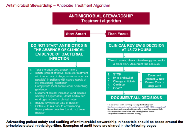Flow-chart type diagram showin 'Antimicrobial Stewardship Treatment Algorithm'. 'Start smart' - Do not start antibiotics in the absence of clinical evidence of bacterial infection. 'Then focus' - clinical review & decision at 48-72 hours.