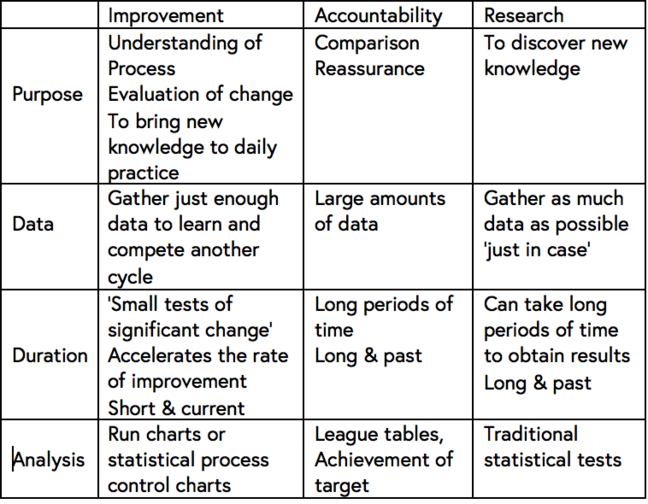 "This shows a table with three columns and four rows. The columns are headed ""Improvement"", ""Accountability"", and ""Research"".  The rows are headed ""Purpose"", ""Data"", ""Duration"", ""Analysis"". The purpose of the improvement data is therefore described as ""Understanding of process, Evaluation of change and to bring new knowledge into daily practice"".  Accountability should bring comparison and reassurance while the purpose of research is to discover new knowledge.  The important factor for improvement data is to ""Gather just enough data to learn and complete another cycle"", while data for accountability may require ""large amounts of data"" and for research ""gather as much data as possible 'just in case'"". The duration of data collection for improvement is ""small tests of significant change that accelerates the rate of improvement.  Short and current"", whereas for accountability the duration will be ""Long periods of time.  Long and past"" and for research ""Can take long periods of time to obtain results.  Long and past""  The final comparison is for data analysis:  For improvement use ""Run charts or statistical process or control charts""; for accountability ""League tables, achievement of target"", and for research ""Traditional statistical tests"""