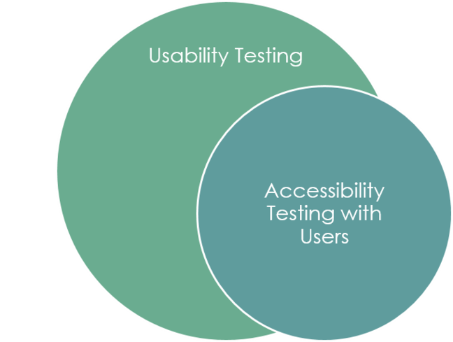 accessibility as a subset of Usability