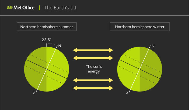 Diagram showing beams of solar energy radiating from the centre of the picture towards the Earth in Northern Hemisphere summer on the left, and the Earth in Northern Hemisphere winter on the right. The tilt of the Earth on its axis results in the seasons, and the spin of the Earth results in day and night