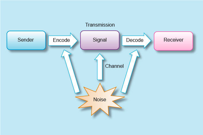 Transmission flow, left to right: Sender, encodes, Signal, decodes, Receiver. Below this noise channels interfere at each stage.