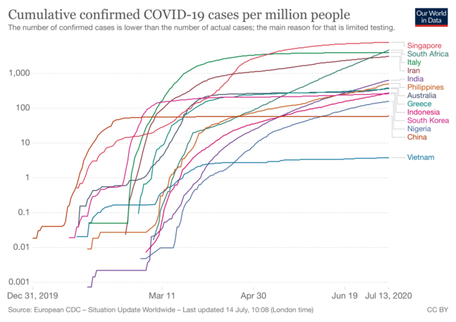 Chart depicting per capita cumulative confirmed COVID-19 cases for selected countries, January to June 2020