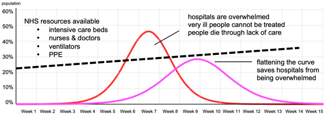 graph showing the supply of intensive care resources is greater than required if the epidemic is flattened