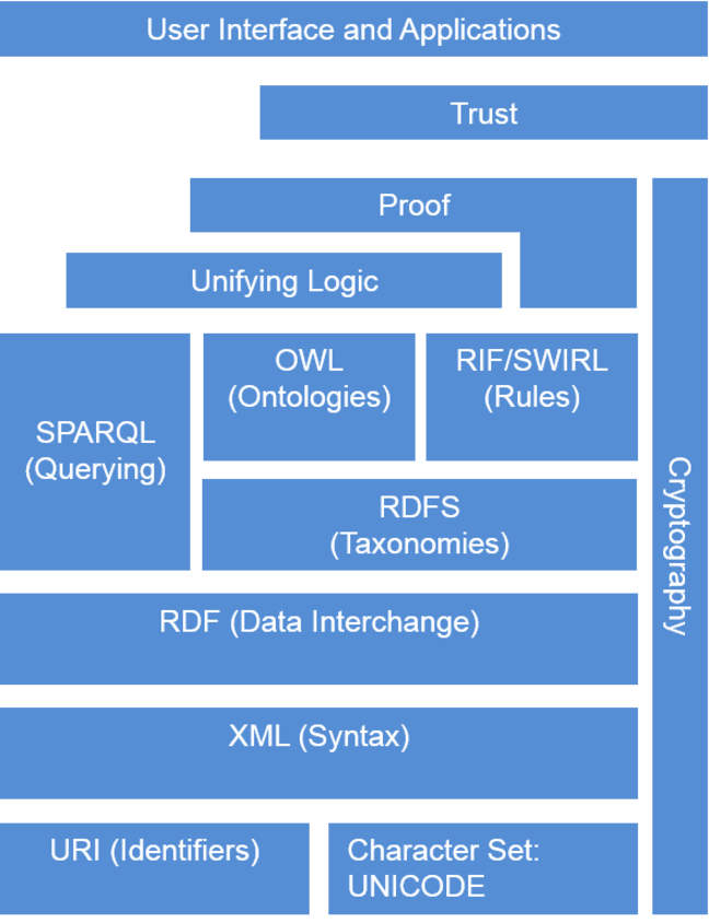 The Semantic Web Language Stack