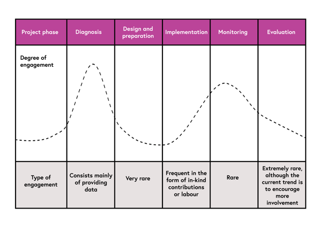 During the different project phases the degree of engagement by local people changes. In the diagnosis phase engagement is typically quite high, and consists of mainly providing data. Engagement decreases as we enter the design and preparation phase; here engagement with locals is very rare. Engagement may increase in the implementation phase; it is frequent in the form of in-kind contributions or labour. It decreases throughout the monitoring phase and becomes rare. In the final phase, the evaluation phase, engagement with locals is extremely rare, although the current trend is to encourage more involvement at this phase of the project.