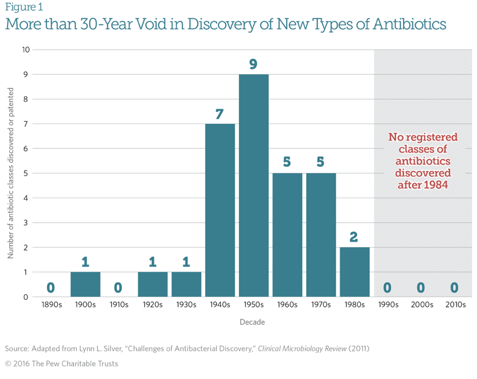 Antibiotic registrations by decade