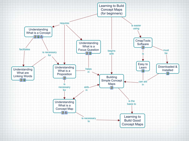 Example of a Concept Map