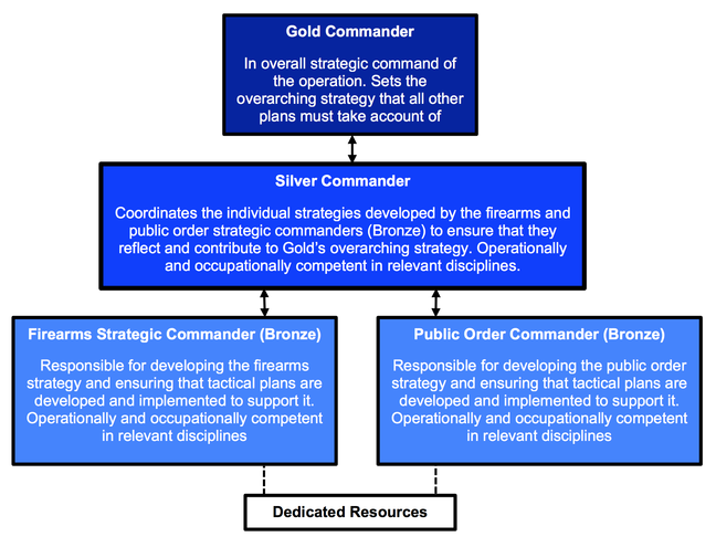 Diagram of the Gold-Silver-Bronze command structure