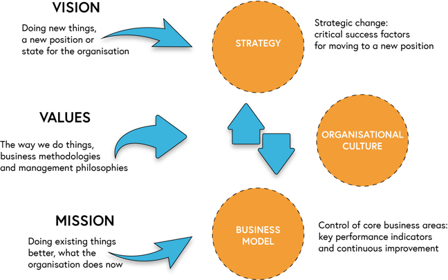 Vision; doing new things, a new position or state for the organisation, feeds into strategy. Values; the way we do things, business methodologies and management philosophies, feeds into organisational culture. Mission; doing existing things better, what the organisation does now, feeds into the business model. Strategy and business model feed into each other. Strategic change is positioned between strategy and organisational culture. Control of core business areas; key performance indicators and continuous improvement, is positioned between organisational culture and business model.