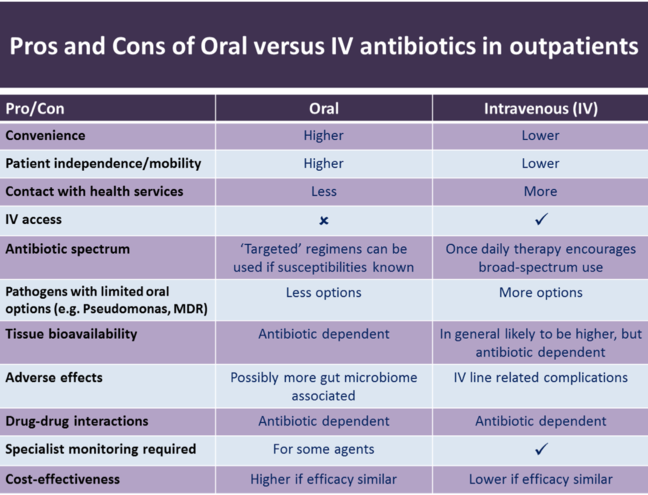 Table describing pros and cons of oral vs IV antibiotics in outpatients. For example - oral has higher convenience than IV, IV requires more contact with health services, and oral antibiotics have higher cost effectiveness if the efficacy is similar, and IV has lower cost effectiveness if the efficacy is similar.