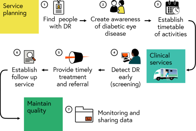 The 7 components of a mobile DR service: Find people with DR, create awareness, establish timetable of activities, screening, provide timely treatment/referral, establish follow up, monitor and share data