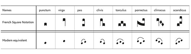 Table of square notations