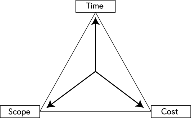 Project constraints are illustrated by a triangle formed of time, scope and cost at a corner each. This shows that the project is constrained by the availability of each of these factors. Changing one of them will impact on the others.