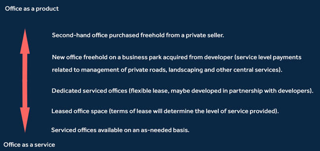 Arrow with with 'Office as a Product' and ';Office as a service' at the bottom. Then in order from top to bottom: 'Second-hand office purchased freehold from a private seller', 'New office freehold on a business park acquired from developer (service level payments related to management of private roads, landscaping, and other central services)', Dedicated serviced offices (flexible lease, maybe developed in partnership with developers)', 'Leased office space (terms of lease will determine the level of service provided)', 'Serviced offices available on an as-needed basis'.