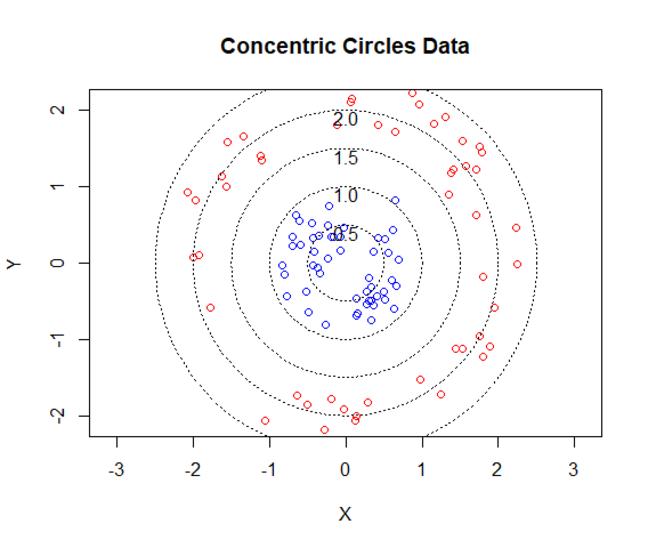 Concentric Cirles