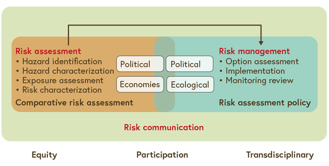 The framework for participatory risk analysis is depicted.