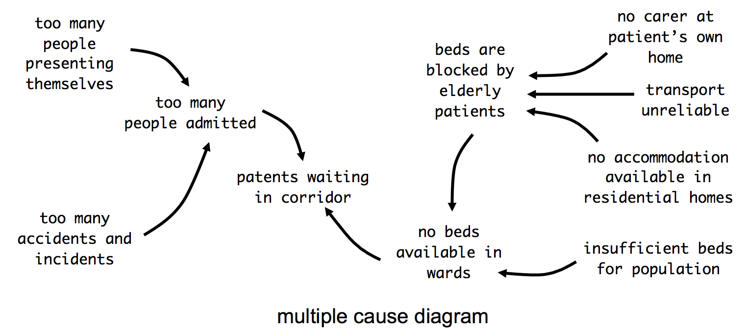 multiple cause diagram for bed-blocking problem