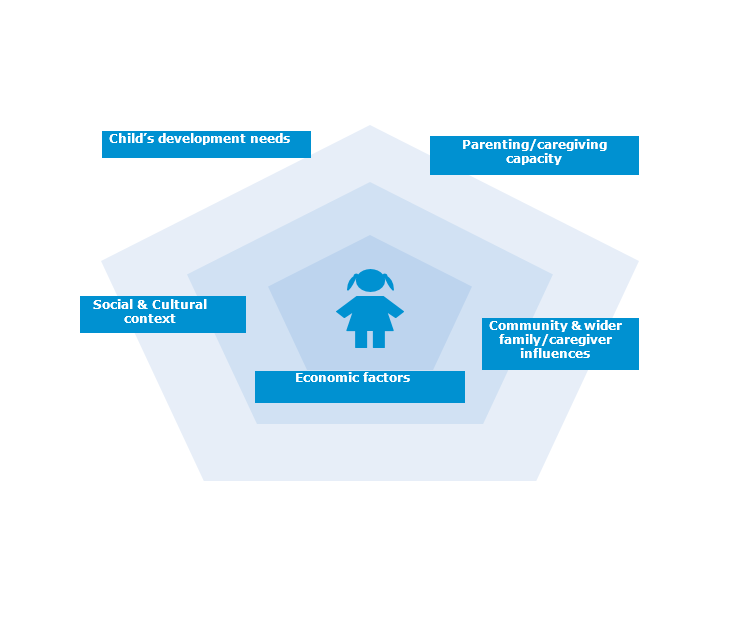 diagramme illustrating an holistic approach to assessments