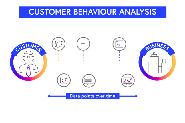 Illustration of the customer behaviour data that exists between a customer and business from websites and social media such as Twitter and Facebook