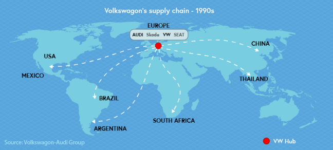 Illustration of VW's supply chain in the 1990s