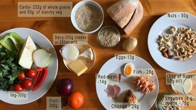 An image of food on plates, showing suggested quantities of each food type. A plate of mixed vegetables -300g; a bowl of dairy products 250 g cheese or 250 ml milk Carbohydrates, represented by rice bread grains and potato suggesting 232 g-whole grains and 50 g-starchy veg; a plate of protein - eggs 13g, fish, 28g, chicken 29g, red meat 14g; an orange and a plum - fruit 200g; 31g of sugar and 75 g of legumes, for example beans.
