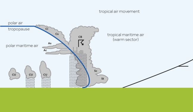 A 2D cross section of a cold front and the weather associated with it