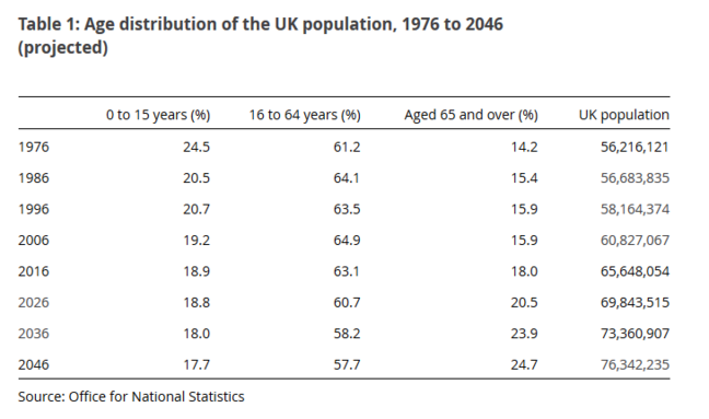Table showing the age distribution of the UK population, 1976 to 2046 (projected). The chart shows that the percentage of the population aged 15years  or under was 24.5% in 1976 and is projected to be 17.7% in 2046. The percentage of the population aged 16-64 years was 61.2% in 1976 and is projected to be 57.7% in 2046. The percentage of the population aged 65years or over was 14.2% in 1976 and is projected to be 24.7% in 2046. The population in total is proecjted to increase from 56,212,121 in 1976 to 76,342,235 in 2046