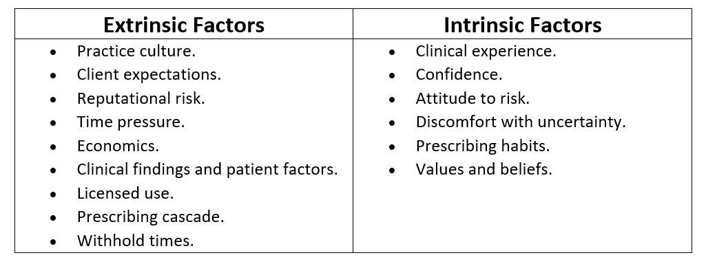 Some examples of intrinsic and extrinsic factors influencing prescribing