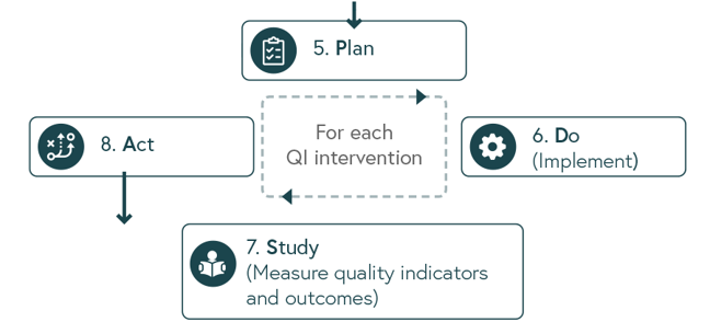 Illustration of the steps 5 - 8 in improving quality of care - Plan Do Study and Act