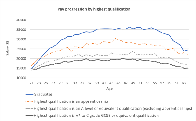Graduates on average will earn more across their career, with an average salary of £35000 compared to Apprenticeships with £30,000, A-levels £25,000 and GCSEs earning an average of £20000
