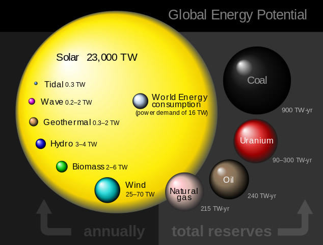 Solar Cell and other energy sources
