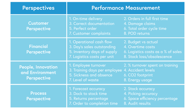 Image of table representing perspectives and examples of performance measurements. For customer perspective, measurements include on-time delivery, orders in full first time, correct documentation, damage claims, perfect order, total order cycle time, customer complaints, POD returns. For financial perspective, this includes operational cash flow, budget vs actual, day's sales outstanding, overtime costs, inventory days of supply, logistics costs as a % of sales, logistics costs per unit, stock loss/obsolescence. For people, innovation and environment perspective, this includes employee turnover, % of turnover spent on training, training days per employee, accident levels, sickness and absence, CO2 footprint, level of waste, energy usage. For process perspective, this includes forecast accuracy, stock accuracy, dock to stock time, picking accuracy, returns percentage, space efficiency percentage, order to completion time, and audit results.