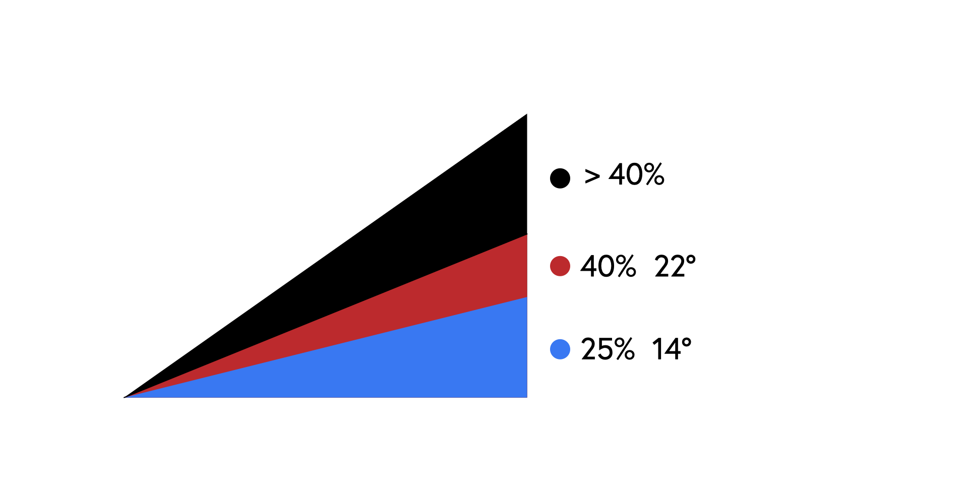On the left there is a triangle which slopes upwards left to right and is split into black, red and blue triangles, on the left there is a black filled quarter centimetre circle with .40% next to it, below this is another red filled circle with 40% 22º next to it, then a blue filled circle with 25% and 14º, this forms a key for the