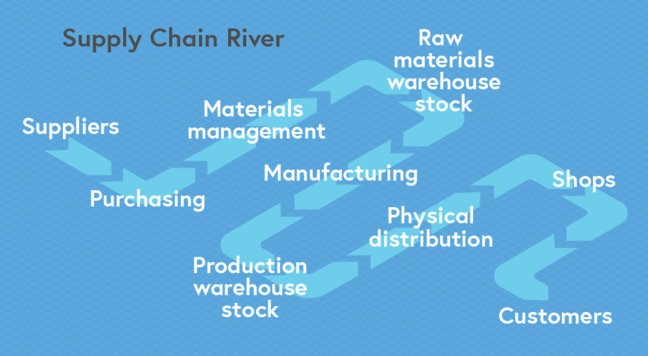 Showing the flow of the supply chain river, which includes the suppliers, purchasing, materials management, raw materials warehouse stock, manufacturing, production warehouse stock, physical distribution, shops and customers