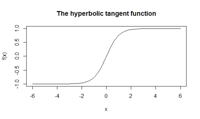 A graph of the hyperbolic tangent function over the interval -6 to 6. It takes values close to -1 for -6 and close to 1 for 6, with an S-like transition between these, centered at zero.