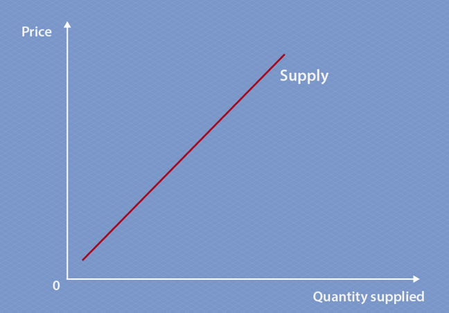 The supply graph compares quantity and price, with quantity on the x-axis and price on the y-axis. The line points diagonally up to the right, indicating that as quantity increases so does price, so it's a positive correlation.