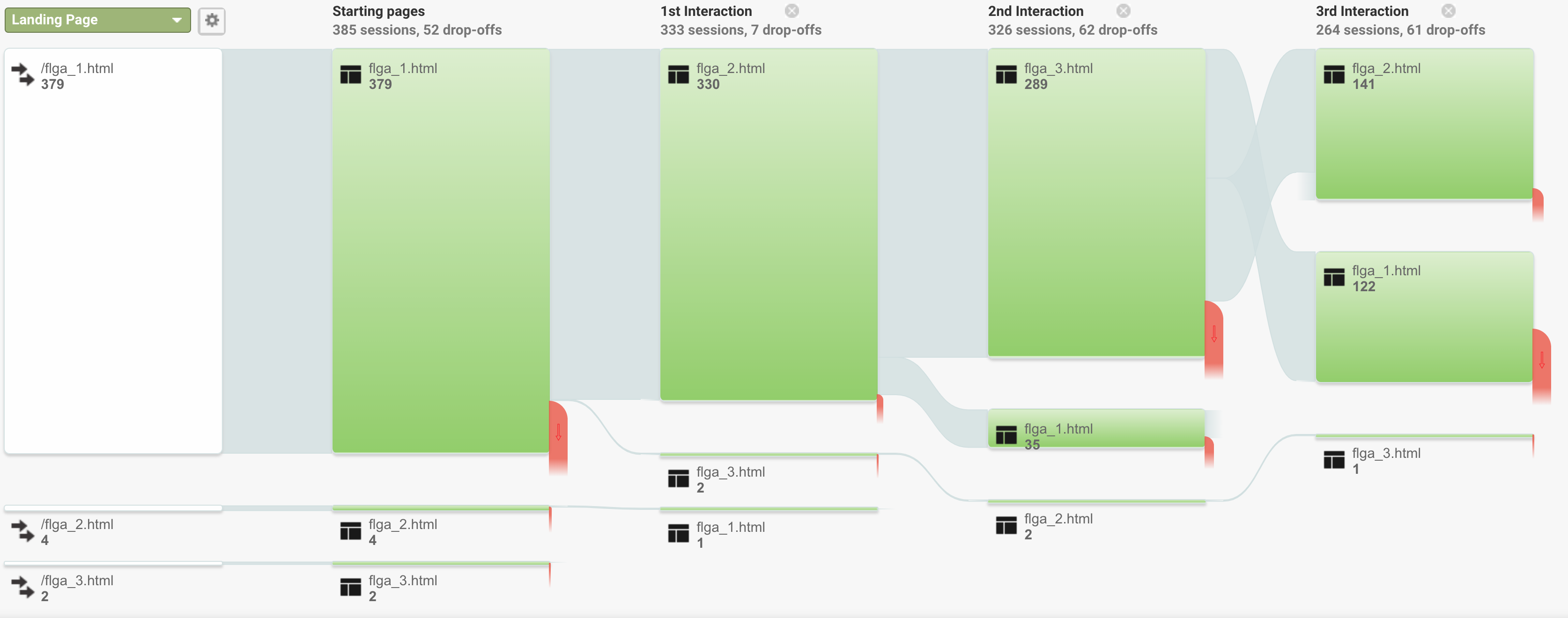 graphic showing users flows through the web pages of our test site