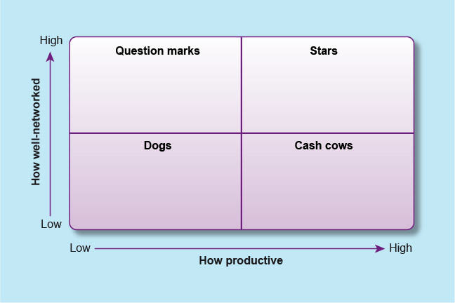 chart divided into four. Axis are: vertical, How well-networked, low to high and horizontal, How productive, low to high. clockwise, high low is Question marks, High high is stars, low high is Cash Cows, low low is Dogs.